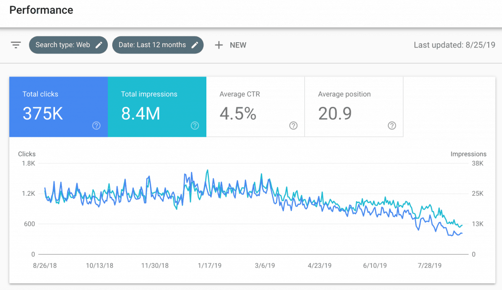 Declining SEO Traffic