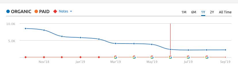Organic Rankings Declining
