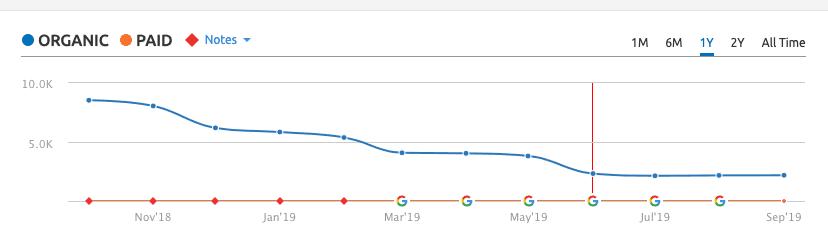 Organic Rankings Declining
