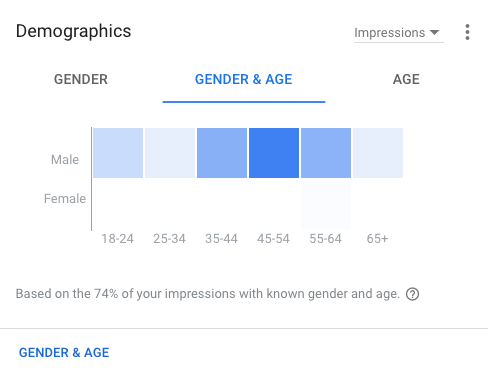 Using Demographic Targeting for Google Display Campaigns