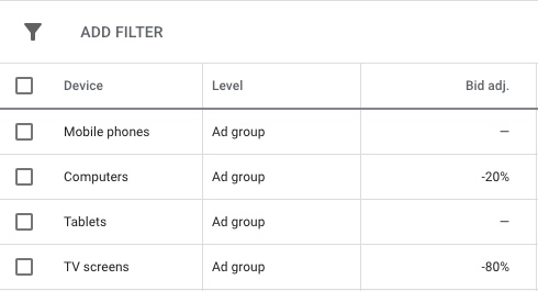 Device Targeting for Display Campaigns
